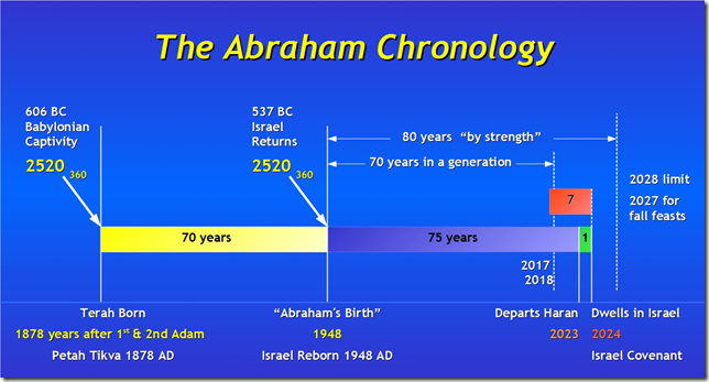 the biblical significance of the covenant between abraham and god in the bible All admit the importance of the abrahamic covenant in understanding   abraham there god promises to make abraham a great nation, to bless him,  and  one of the important and determinative revelations of scripture  writer  probably has in mind a series of covenants with abraham (gen 15:7-21 17:1-21),  with isaac (.