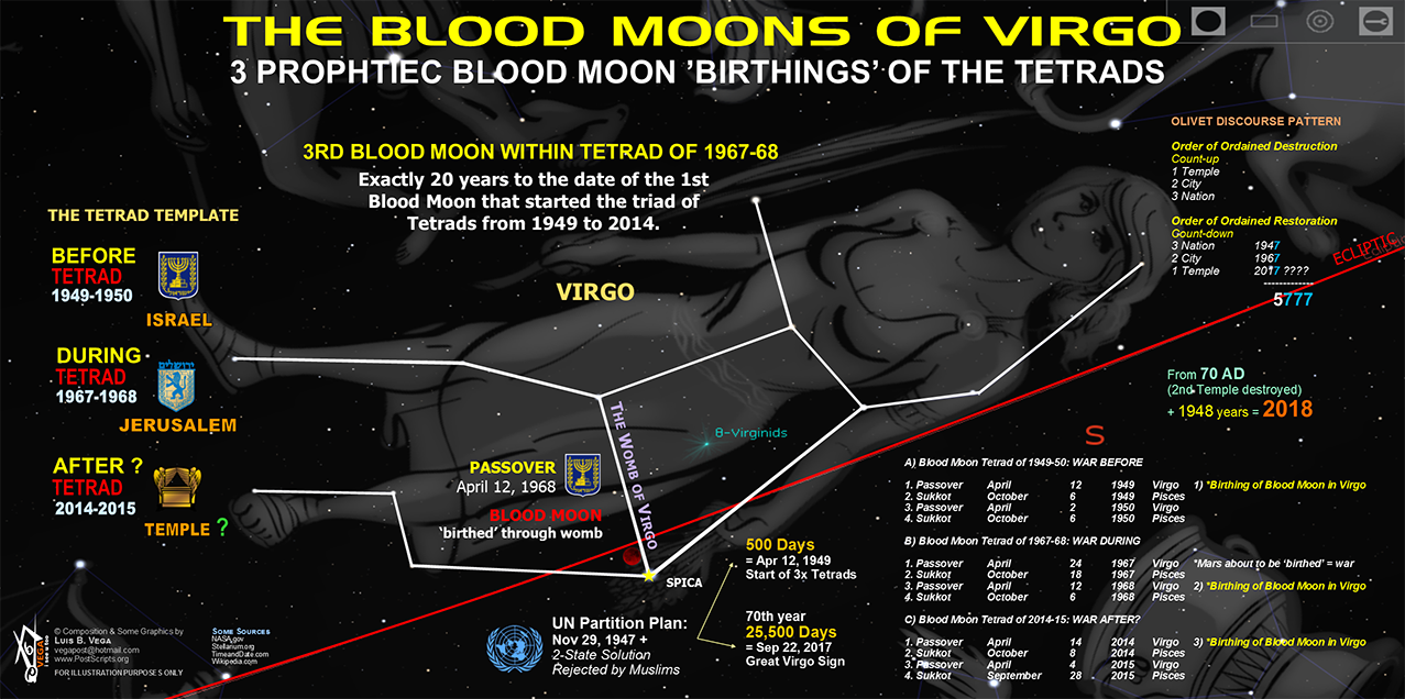 blood moon lunar eclipse virgo - photo #38