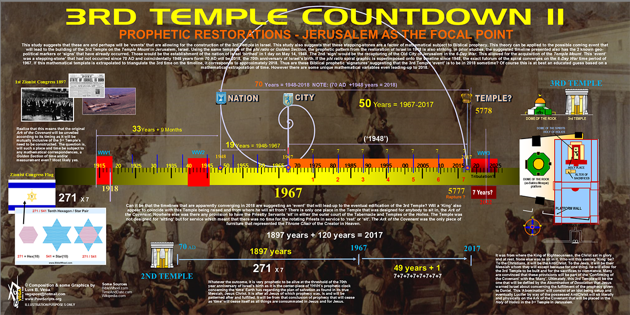 3rd Temple Countdown Mathematics Of Biblical Timelines